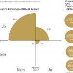 CRM Studie