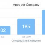 Durchschnittliche Anzahl an Apps je Unternehmensgröße