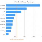 Wachstumsrate der letzten 2 Jahre nach App-Kategorie
