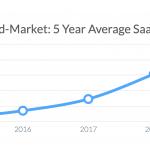 Ausgaben Mittlere-Unternehmen für SaaS-Software, 5 Jahresdurchschnitt