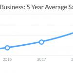 Ausgaben KMUs für SaaS-Software, 5 Jahresdurchschnitt