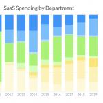 Ausgaben für SaaS je Bereich/Abteilung