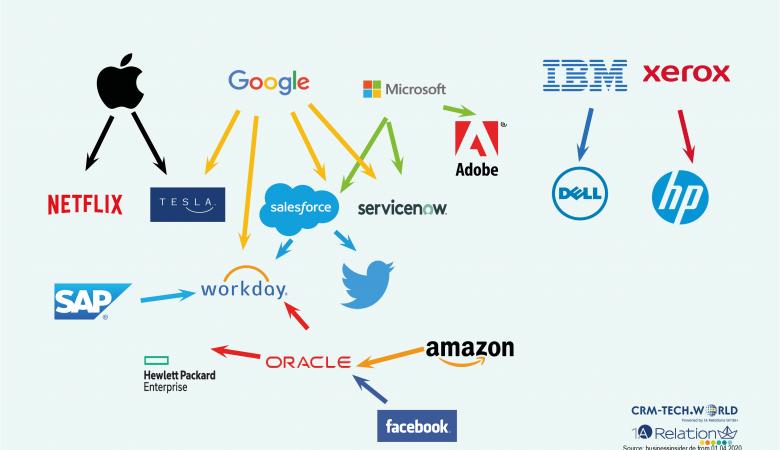 Takeover carousel with Amazon Facebook Oracle Microsoft SAP Google