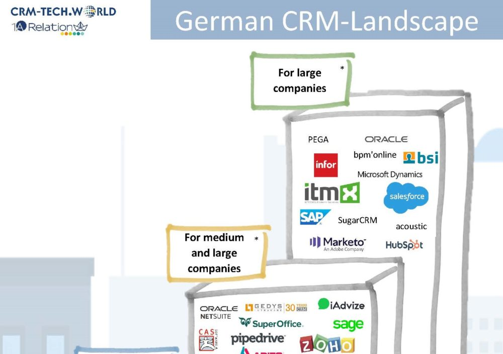 German CRM Landscape